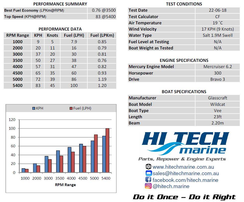51 | Hi Tech Marine